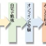 7/2(月) スキルアップに繋がるSOHO検定のご紹介